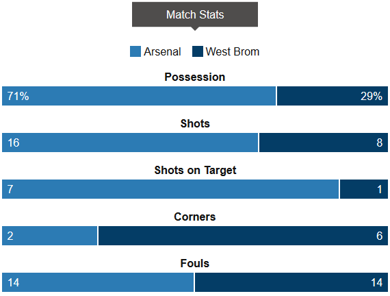 Arsenal 2-0 West Brom Stats