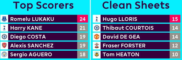 Match Week 35 - Top Scorers and Clean Sheets